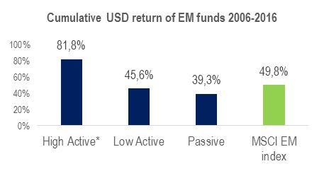 Source: Copley Fund Research. Performance figures net of fees * Funds with active share over 75% and less than 75 holdings