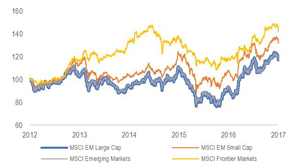 Passive EM investment is underweight small-caps and ignores frontier markets which have both outperformed over 5 years
